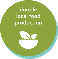 double local food production