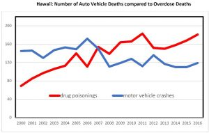 ON THE RISE: Deaths from drug overdoses now exceed those from car crashes.