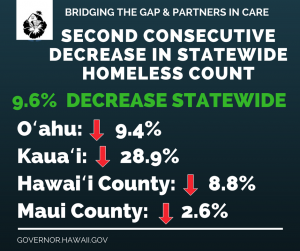 The 2018 Point in Time count shows a statewide decline in homelessness for the second consecutive year.