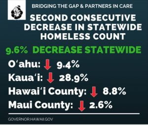 Surveys show homelessness has declined statewide two years in a row.