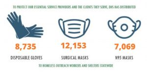 PPE have helped to protect essential workers and those working with the homeless.