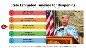 Governor Ige describes his strategy for the state's recovery from the impacts of COVID-19.