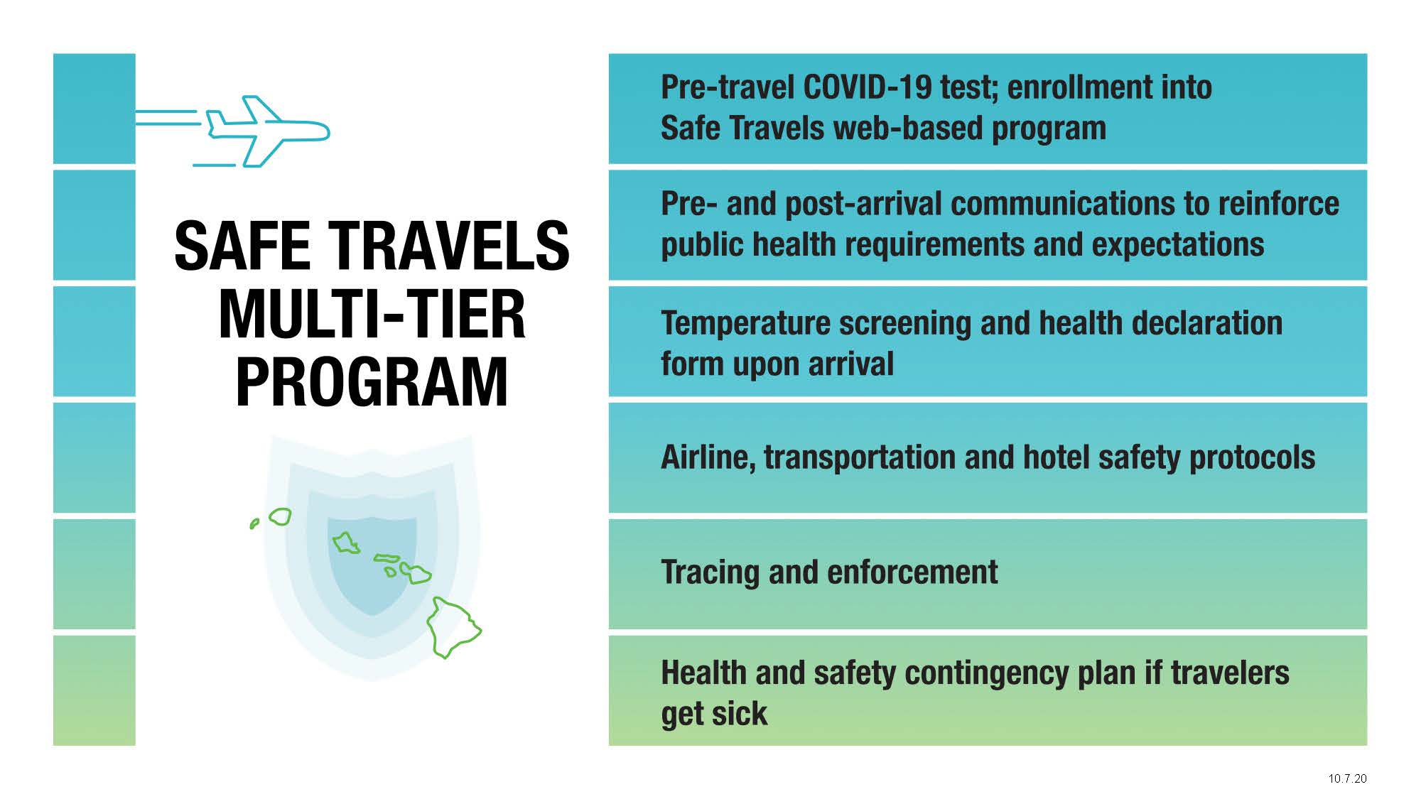 David Y. Ige | Governor's Office – News Release – Gov. Ige announces  trusted testing and travel partners for COVID-19 pre-travel testing program  that starts October 15